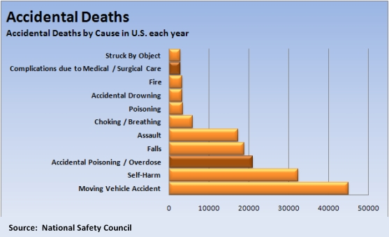 accidental-death-chart